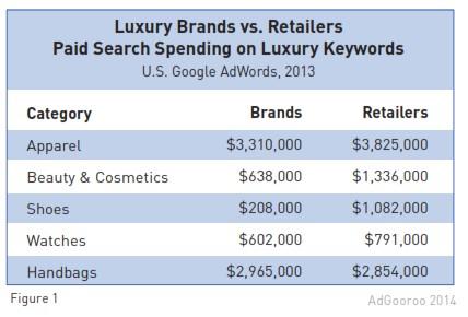adgooroo-luxury-ppc-retailers-v-brands